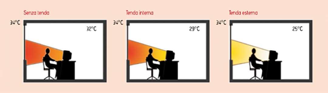 Temperatura interna con o senza tenda interna o esterrna