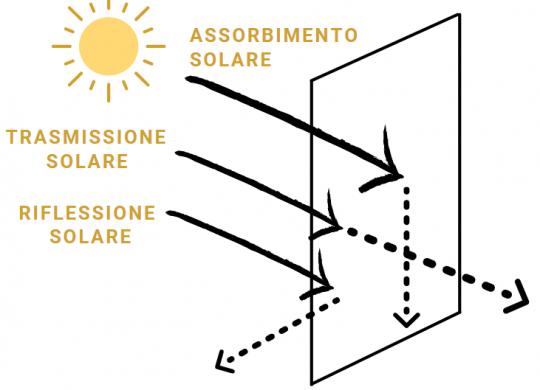 Riflessione e Assorbimento solare